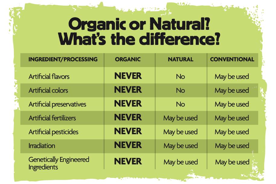 organic-natural